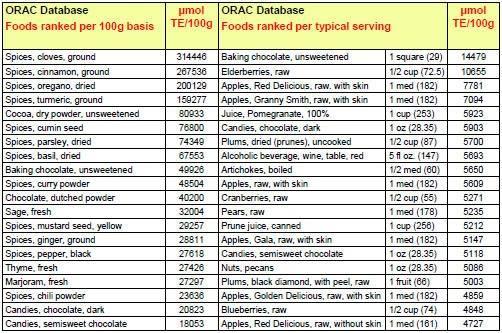 25 - ORAC Chart #1