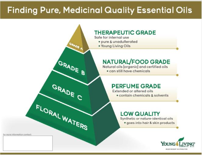 4a - Grades-of-Oils